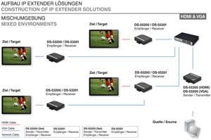 VGA Extender Receiver unit,RJ45 bis zu 100m